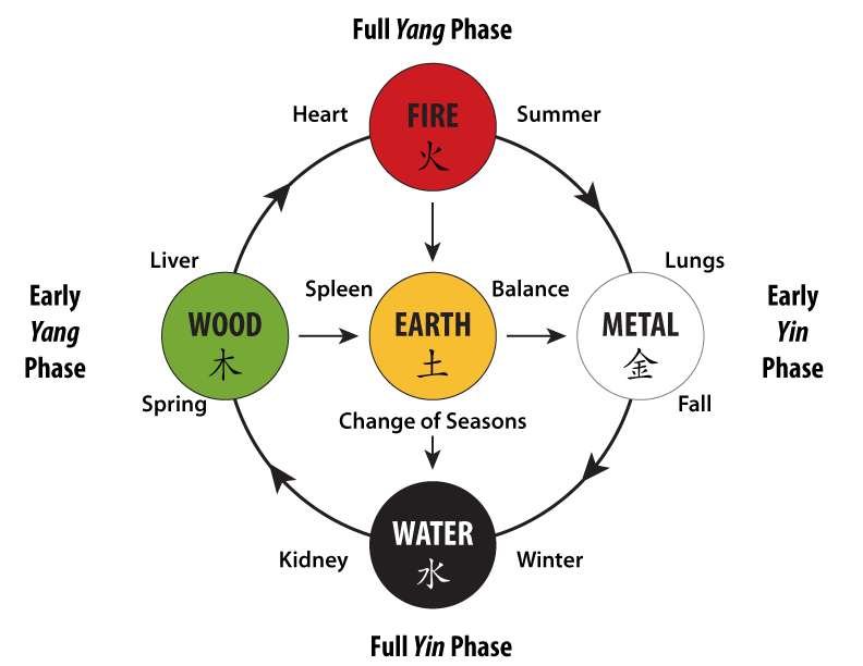 The Five Elemental Energies