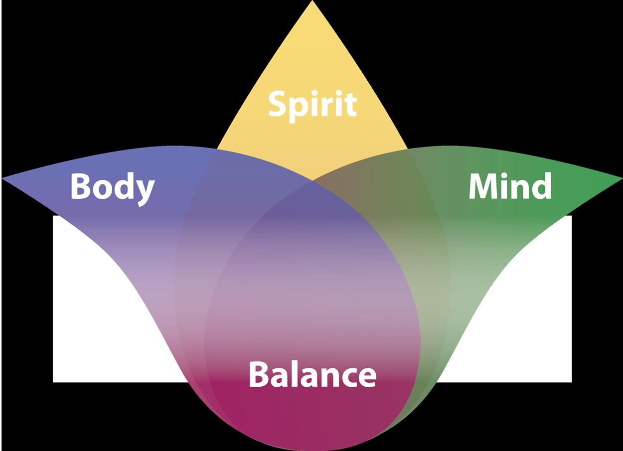 body spirit and mind balance